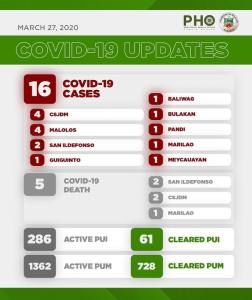 3rd Week Report: COVID-19 in Bulacan - Birthday 2