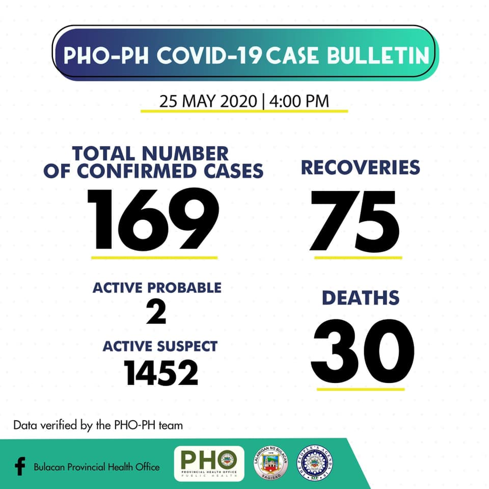 Bulacan COVID-19 Virus Journal Log Book (From First Case up to June 2020) 48