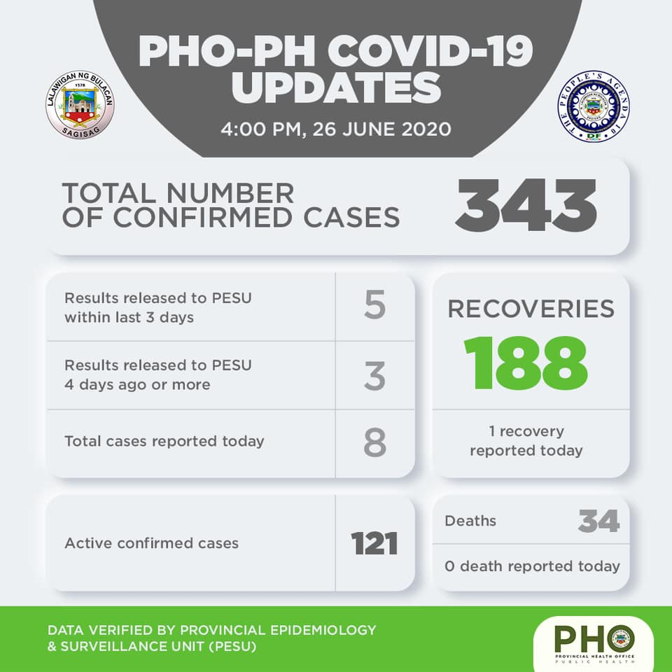 Bulacan COVID-19 Virus Journal Log Book (From First Case up to June 2020) 12