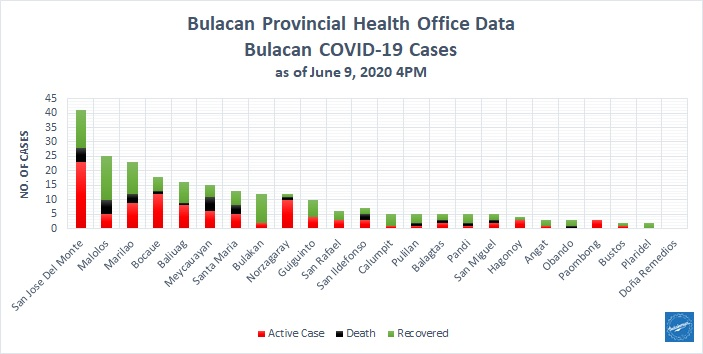 Bulacan COVID-19 Virus Journal Log Book (From First Case up to June 2020) 35