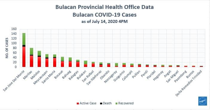 Bulacan COVID-19 Virus Journal Log Book (July to August 2020) 170