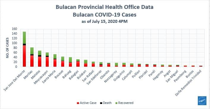 Bulacan COVID-19 Virus Journal Log Book (July to August 2020) 167