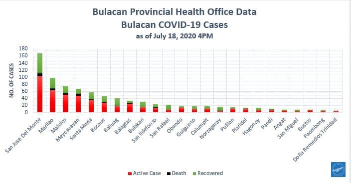 Bulacan COVID-19 Virus Journal Log Book (July to August 2020) 158
