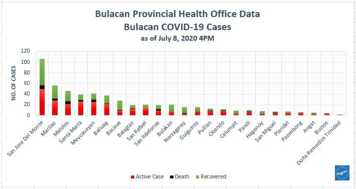 Bulacan COVID-19 Virus Journal Log Book (July to August 2020) 188