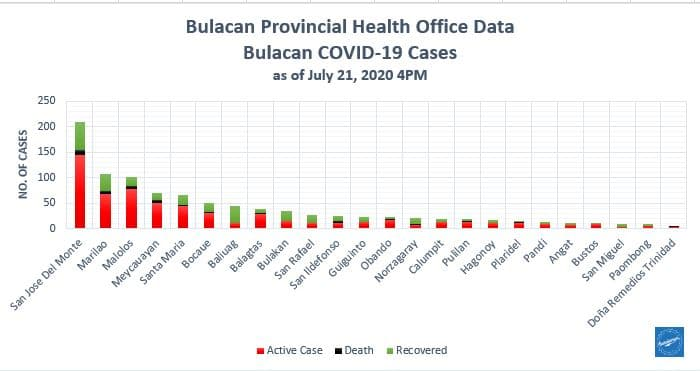 Bulacan COVID-19 Virus Journal Log Book (July to August 2020) 149