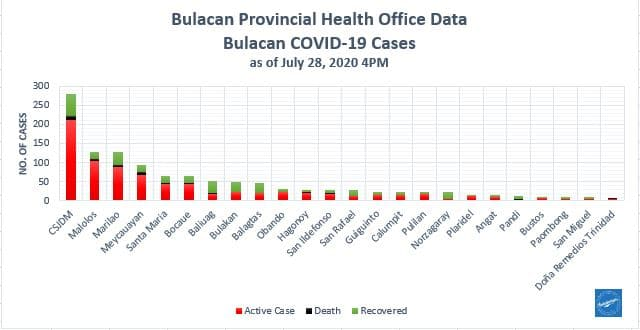 Bulacan COVID-19 Virus Journal Log Book (July to August 2020) 131