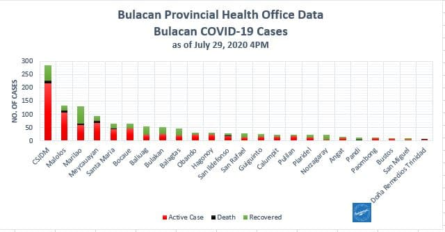 Bulacan COVID-19 Virus Journal Log Book (July to August 2020) 128