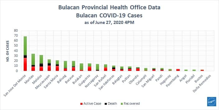 Bulacan COVID-19 Virus Journal Log Book (From First Case up to June 2020) 11