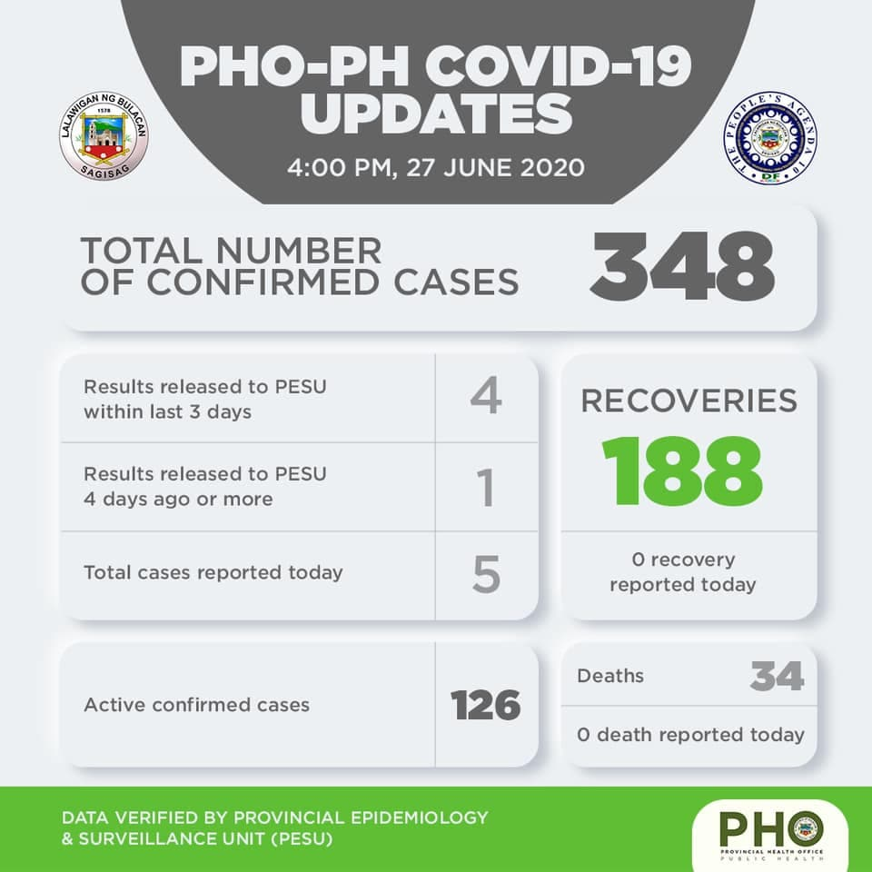 Bulacan COVID-19 Virus Journal Log Book (From First Case up to June 2020) 10