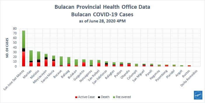 Bulacan COVID-19 Virus Journal Log Book (From First Case up to June 2020) 8
