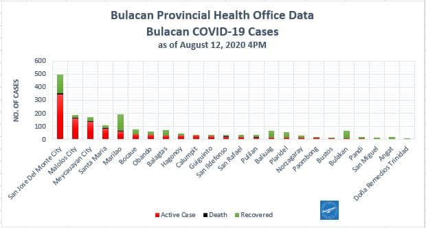 Bulacan COVID-19 Virus Journal Log Book (July to August 2020) 75