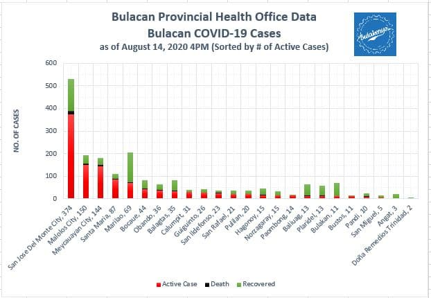 Bulacan COVID-19 Virus Journal Log Book (July to August 2020) 67