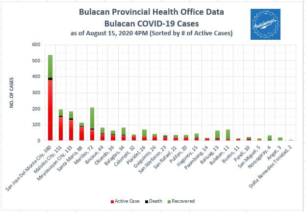 Bulacan COVID-19 Virus Journal Log Book (July to August 2020) 63
