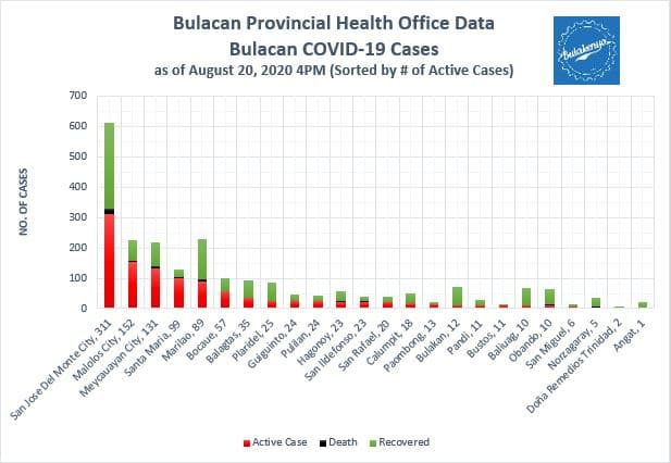 Bulacan COVID-19 Virus Journal Log Book (July to August 2020) 43