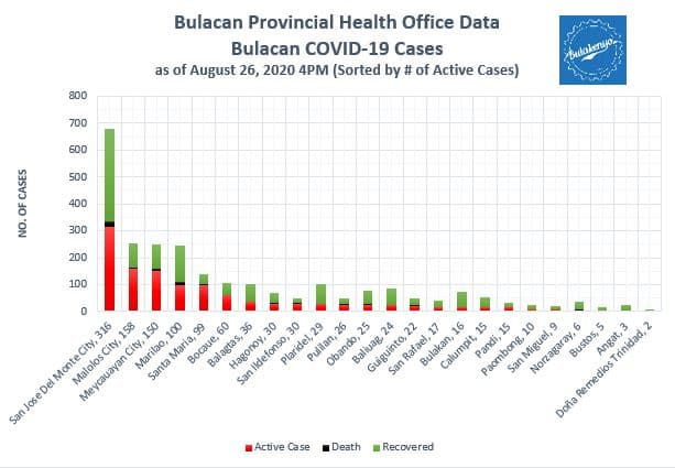 Bulacan COVID-19 Virus Journal Log Book (July to August 2020) 19