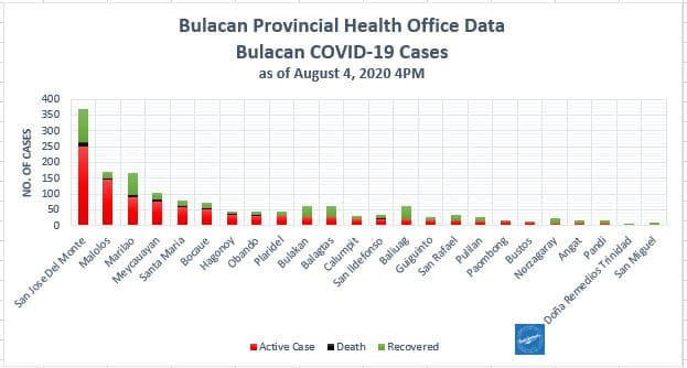 Bulacan COVID-19 Virus Journal Log Book (July to August 2020) 107