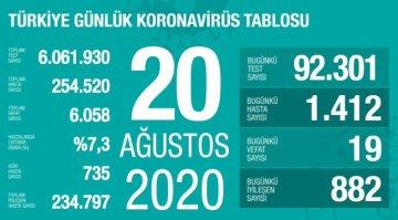 20 Ağustos Koronavirüs Tablosu