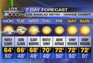 Времето се оправя тази седмица, според прогнозата на телевизия АВС7.