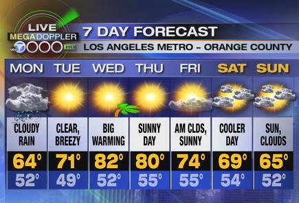 С дъжд започва тази седмица, след земетресението в неделя. Както винаги имаме метереологични метаморфози след това неприятно природно явление за човечеството на планетата Земя. Във вторник ще ни огрее слънце в Южна Калифорния и температурите значително ще