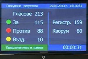 """Депутатите одобриха на първо четене актуализацията на държавния бюджет за 2013 г. след разгорещени дебати и удължено работно време. Общо 213 народни представители гласуваха, от които """"за"""" 115, """"против"""" 88 и 10 въздържали се. Един депутат от ГЕРБ и всички от """"Атака"""" се въздържаха."""