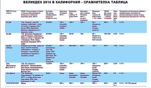 ВЕЛИКДЕН 2014 В КАЛИФОРНИЯ - СРАВНИТЕЛНА ТАБЛИЦА