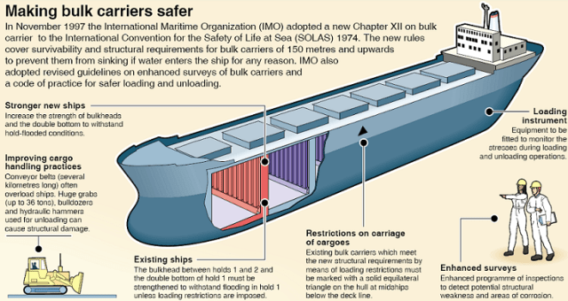 Bulk Carrier Design and features - A Maritime industry Affairs