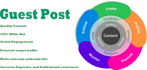 how-to-get-web-traffic-Guest-Posting