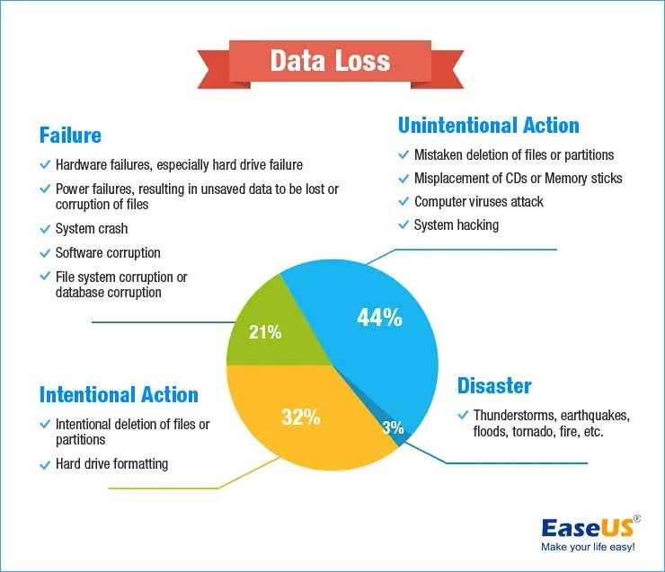 Recover your Lost Files and Folders with EaseUS Data Recovery Wizard