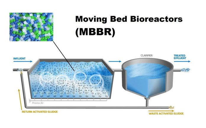 moving bed bio reactor
