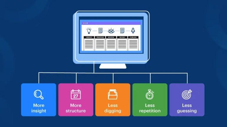 10 Best Workflow Management Software In 2020