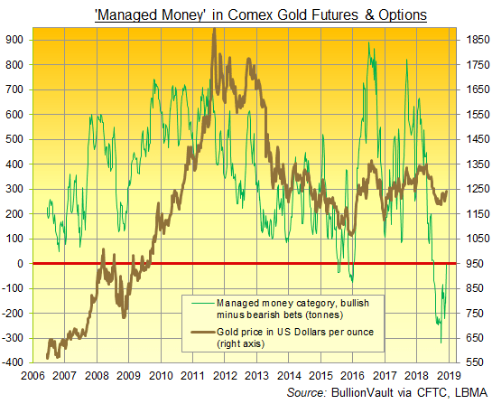 Chart of Managed Money net Comex gold futures and options position. Source: BullionVault via CFTC