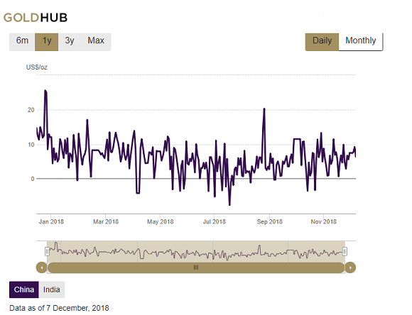 Chart of China gold premium over London. Source: World Gold Council