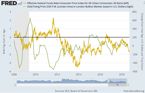 Chart of real Fed Fund rates vs. gold priced in Dollars, 12-month change. Source: St.Louis Fed