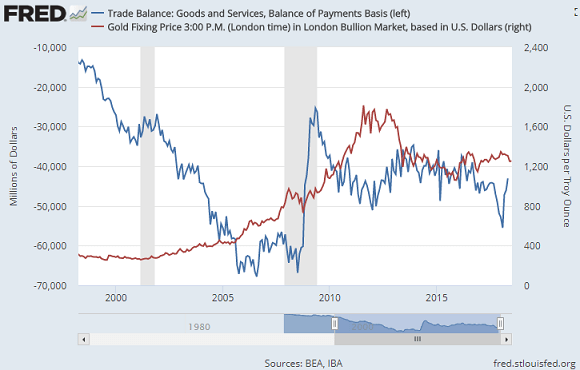 Chart of gold vs. the US trade balance in goods and services. Source: St.Louis Fed