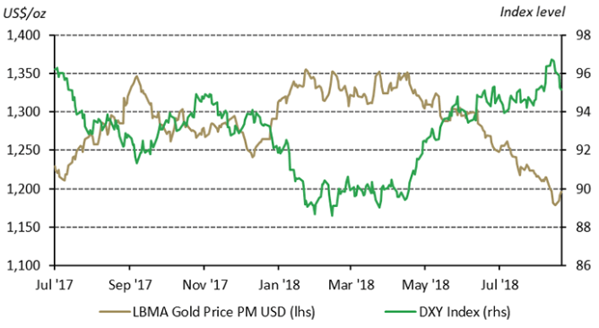 Gold vs US Dollar