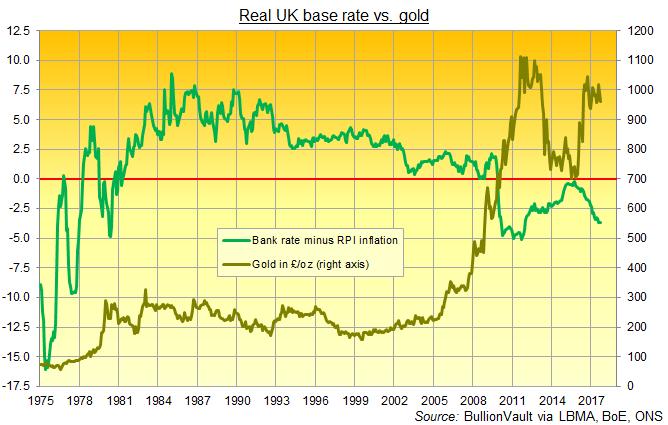 Chart of UK gold prices vs. real UK base interest rates. Source: BullionVault