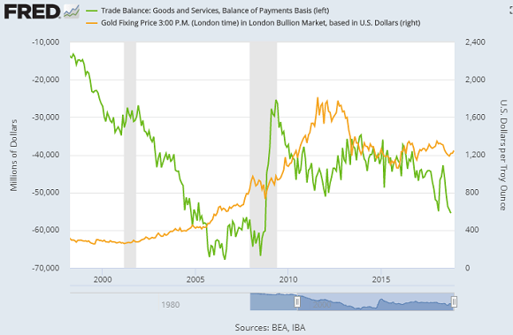 Chart of the US trade deficit with China vs. Dollar gold prices. Source: St.Louis Fed