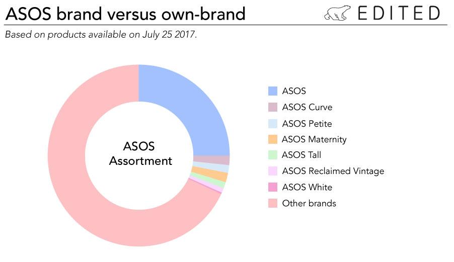 Asos denotaun portafoglio brand composto per circa un quarto da marchi propri e per i restanti tre quarti da marchi terzi