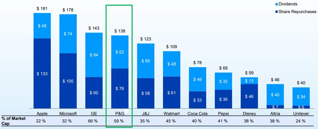 Negli ultimi 10 anni Procter&Gamble ha restituito oltre 135 miliardi di dollari agli azionisti