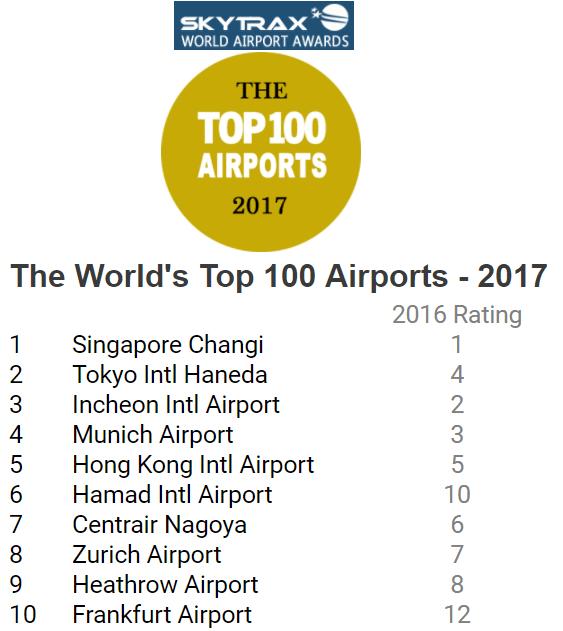 Nella top ten 2017 degli aeroporti mondiali spicca l'Asia con 3 aeroporti ai primi tre posti