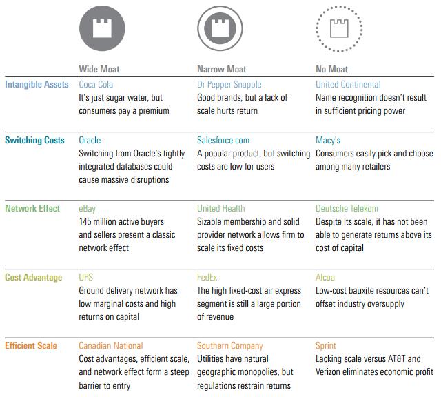 Moat economici - Le cinque fonti dei vantaggi competitivi sostenibili