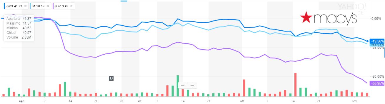 Ultimo trimestre borsistico difficile per i tre mall/retailer Macy's, Nordstrom e J. C. Penney