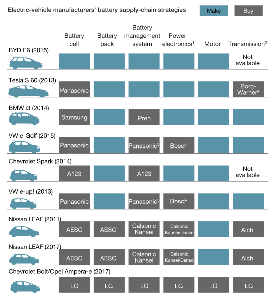 Le strategie degli OEM nella fornitura ai produttori delle auto elettriche possono variare considerevolmente