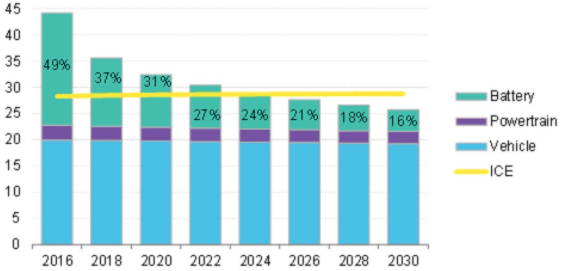 Il peso delle batterie sul prezzo finale delle auto elettriche scenderà progressivamente nel corso del tempo