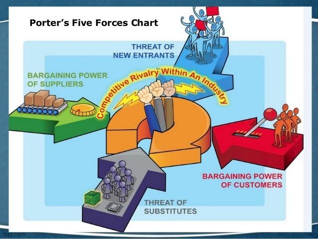 Per un'ottimale analisi di settore è necessario conoscere le 5 forze di Porter