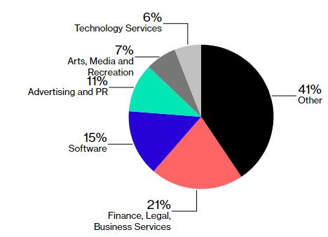 I settori finanza e legale sono i principali settori che affittano spazi da WeWork