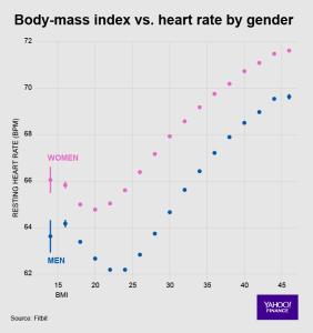 Indice di massa corporea - Fitbit