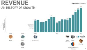 Trend di crescita dei ricavi di Biesse SpA