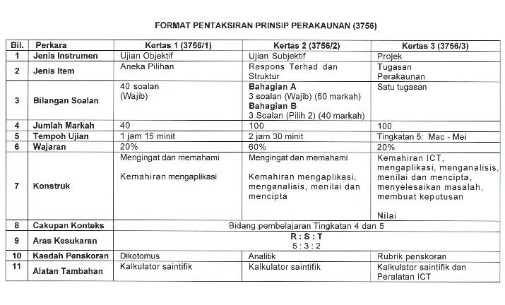 Format Pentaksiran Prinsip Perakaunan Mulai SPM 2018