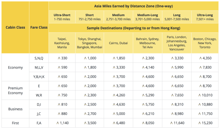 Cathay Pacific Asia Miles Standard Award Chart oneworld amex spg